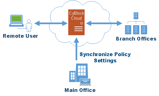 CyBlock Hybrid Cloud