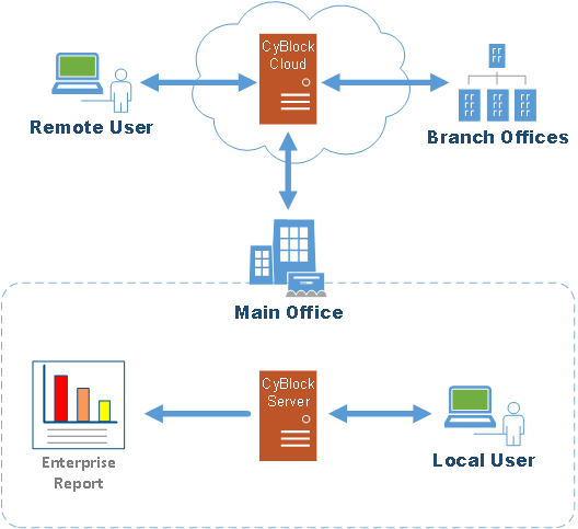 Cloud Hybrid Reporting